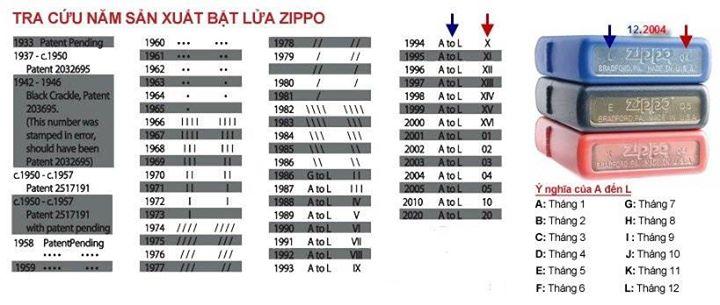 tra cứu năm sản xuất zippo